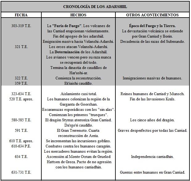 Cronología 3